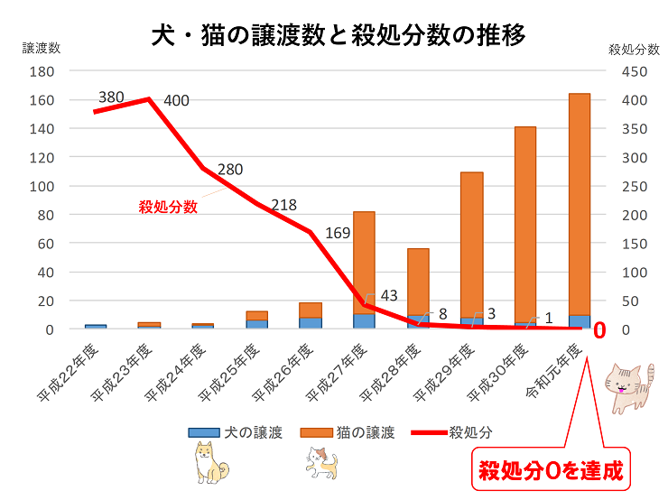 【市長会見】犬猫殺処分ゼロを達成しました(令和2年5月15日発表)