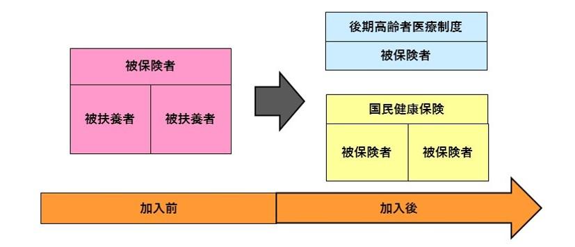 後期高齢者医療制度加入の図