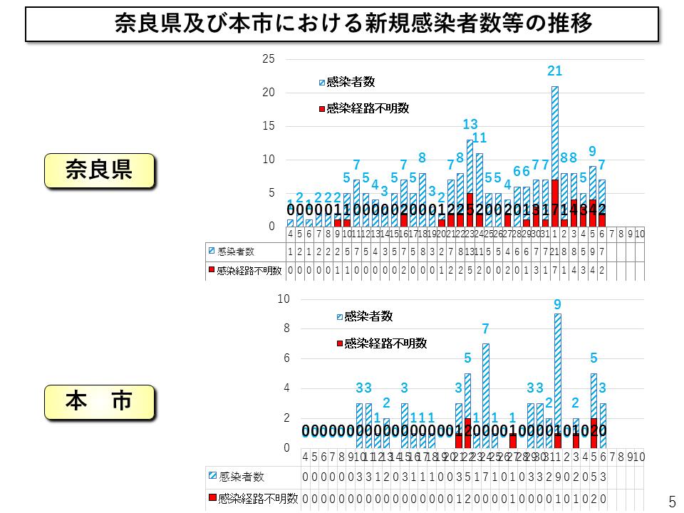 者 奈良 県 今日 感染 コロナ