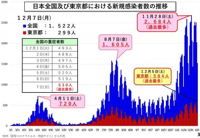 数 東京 コロナ 者 新型 ウイルス 感染