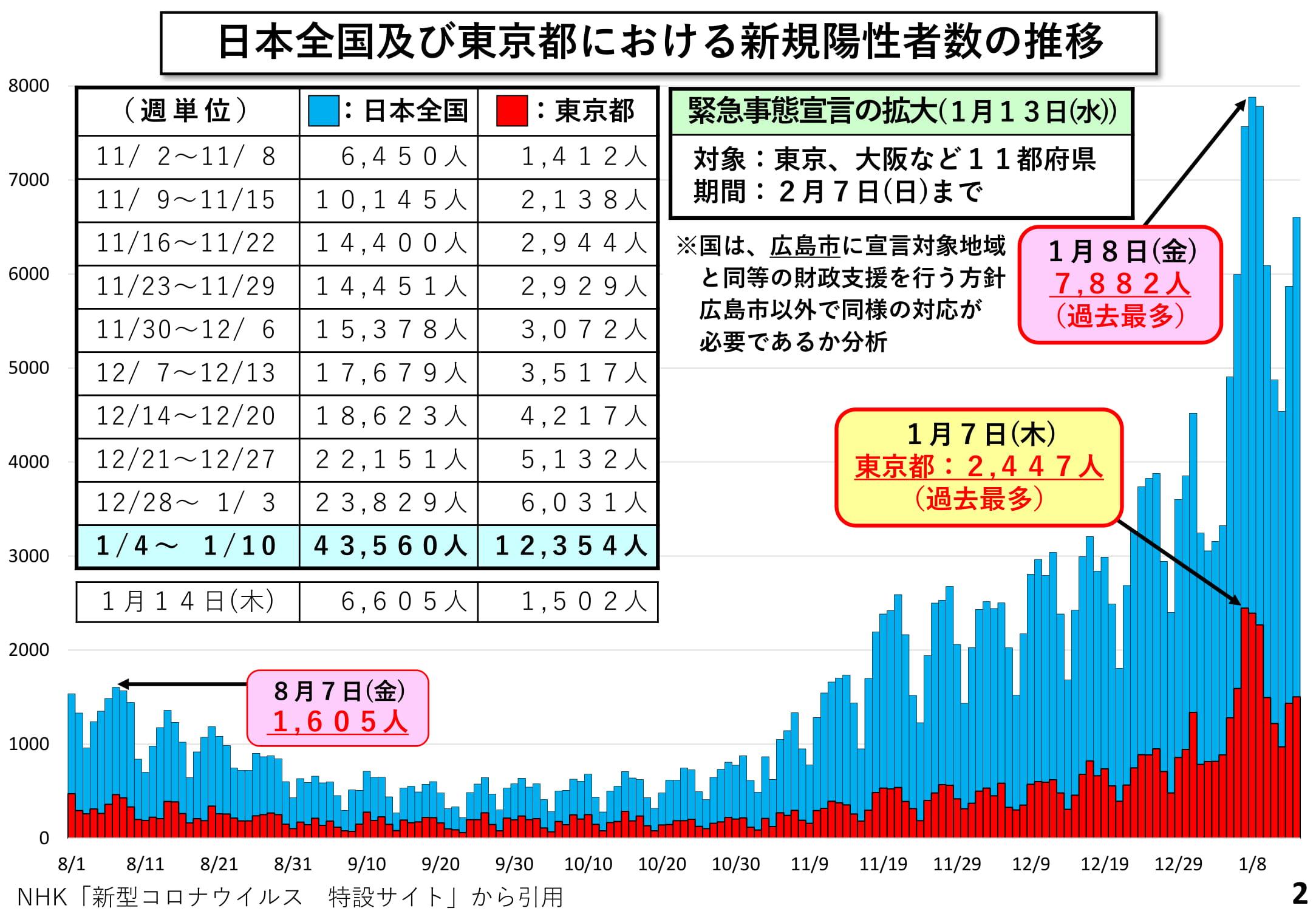の コロナ 感染 者 数 都 の 今日 東京