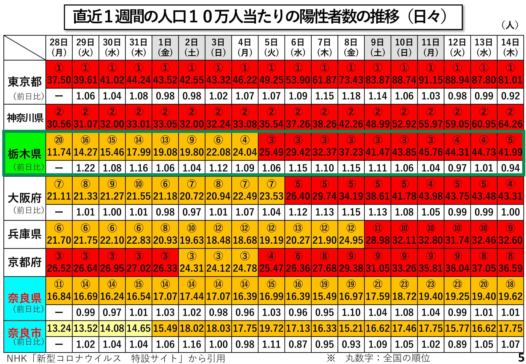 県 数 感染 コロナ 者 兵庫