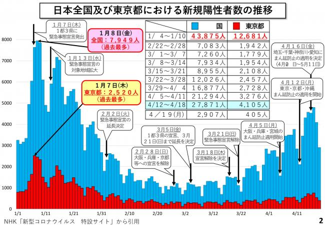 本日 の 東京 都 コロナ 感染 者 数