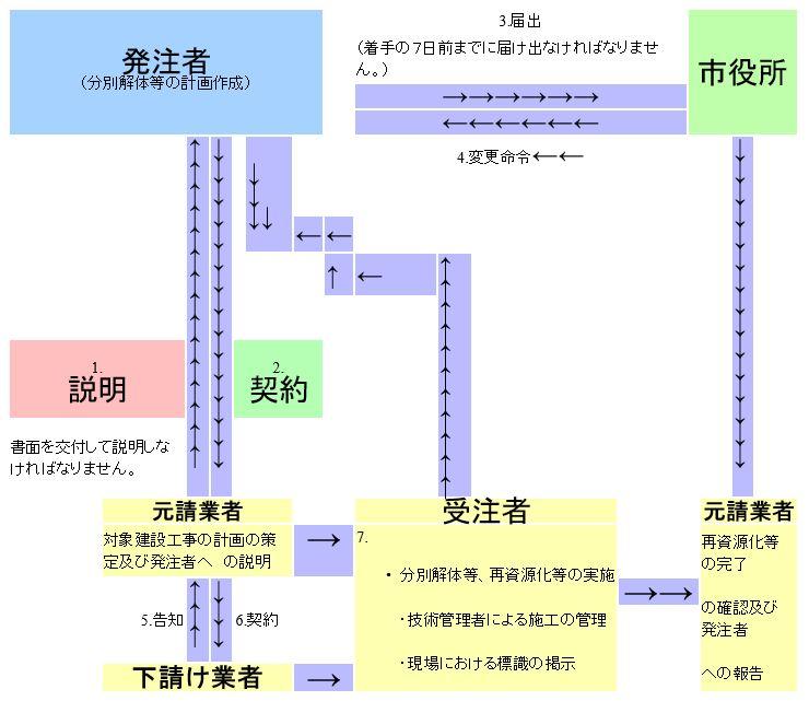 建築リサイクル法 命令